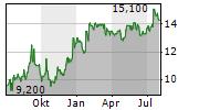 EMBOTELLADORA ANDINA SA B ADR Chart 1 Jahr