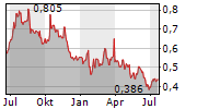 EMECO HOLDINGS LIMITED Chart 1 Jahr