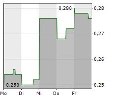 EMERITA RESOURCES CORP Chart 1 Jahr