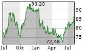 EMERSON ELECTRIC CO Chart 1 Jahr