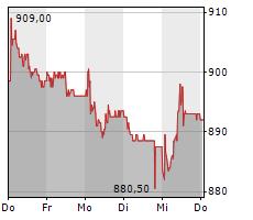 EMMI AG Chart 1 Jahr