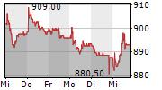 EMMI AG 5-Tage-Chart