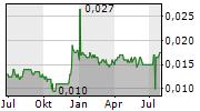 EMPEROR WATCH & JEWELLERY LTD Chart 1 Jahr