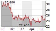 EMPIRE COMPANY LIMITED Chart 1 Jahr