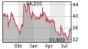 EMPLOYERS HOLDINGS INC Chart 1 Jahr