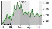 EMPRESS ROYALTY CORP Chart 1 Jahr