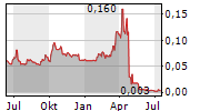 EMPYREAN ENERGY PLC Chart 1 Jahr