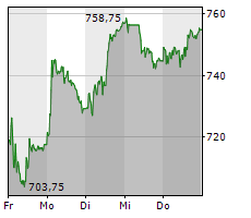 EMS-CHEMIE HOLDING AG Chart 1 Jahr