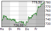 EMS-CHEMIE HOLDING AG 5-Tage-Chart