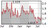 EMX ROYALTY CORPORATION Chart 1 Jahr