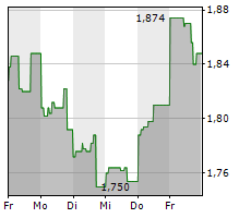 EMX ROYALTY CORPORATION Chart 1 Jahr