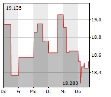 ENAGAS SA Chart 1 Jahr