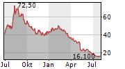 ENANTA PHARMACEUTICALS INC Chart 1 Jahr
