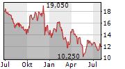 ENAPTER AG Chart 1 Jahr