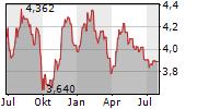 ENAV SPA Chart 1 Jahr
