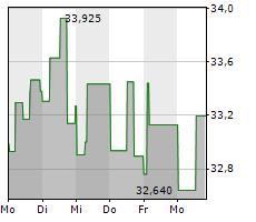 ENBRIDGE INC Chart 1 Jahr