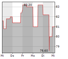 ENBW ENERGIE BADEN-WUERTTEMBERG AG Chart 1 Jahr