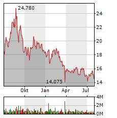 ENCAVIS Aktie Chart 1 Jahr