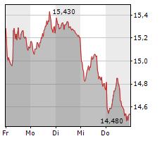 ENCAVIS AG Chart 1 Jahr