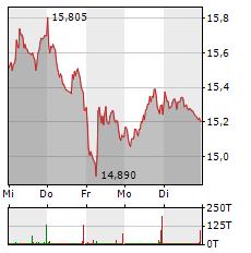 ENCAVIS Aktie 5-Tage-Chart