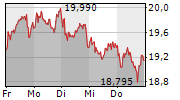 ENCAVIS AG 1-Woche-Intraday-Chart