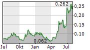 ENCOUNTER RESOURCES LIMITED Chart 1 Jahr