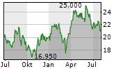 ENDEAVOUR MINING PLC Chart 1 Jahr