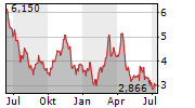 ENDEAVOUR SILVER CORP Chart 1 Jahr