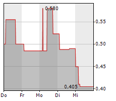 ENDO INTERNATIONAL PLC Chart 1 Jahr