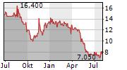 ENDOR AG Chart 1 Jahr