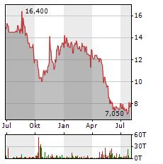 ENDOR Aktie Chart 1 Jahr