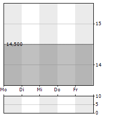 ENDOR Aktie 5-Tage-Chart
