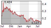 ENDURANCE GOLD CORPORATION Chart 1 Jahr