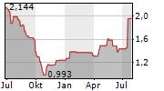 ENEA SA Chart 1 Jahr