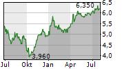 ENEL SPA ADR Chart 1 Jahr