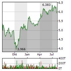 ENEL Aktie Chart 1 Jahr