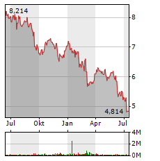 ENEL SPA Jahres Chart