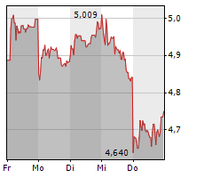 ENEL SPA Chart 1 Jahr
