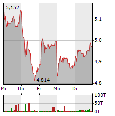 ENEL Aktie 1-Woche-Intraday-Chart