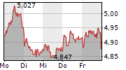 ENEL SPA 1-Woche-Intraday-Chart