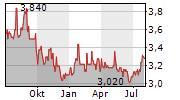 ENEOS HOLDINGS INC Chart 1 Jahr