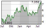 ENERFLEX LTD Chart 1 Jahr