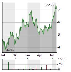 ENERFLEX Aktie Chart 1 Jahr