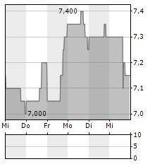 ENERFLEX Aktie 5-Tage-Chart
