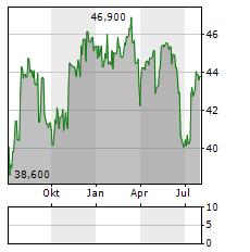 ENERGIEDIENST Aktie Chart 1 Jahr