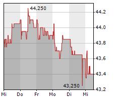 ENERGIEDIENST HOLDING AG Chart 1 Jahr