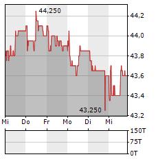 ENERGIEDIENST Aktie 5-Tage-Chart