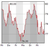 ENERGIEKONTOR AG Chart 1 Jahr