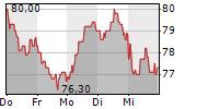 ENERGIEKONTOR AG 1-Woche-Intraday-Chart