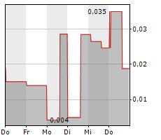 ENERGISME SA Chart 1 Jahr